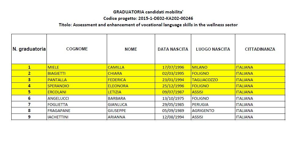 Graduatoria Allievi Ammessi Stage In Uk Cooperativa Monte Patino Norcia It